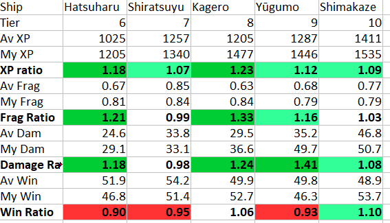 Matchmaking stats